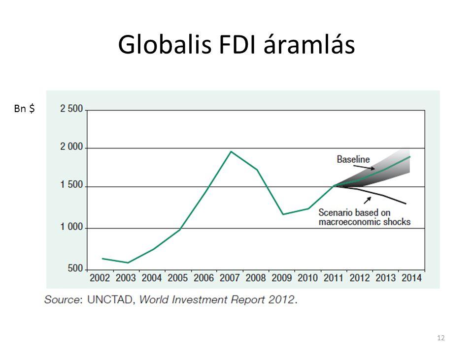 Globalis FDI áramlás 12 Bn $