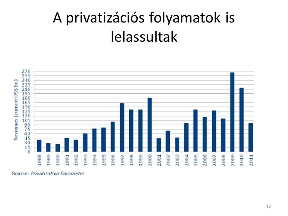 A privatizációs folyamatok is lelassultak 13