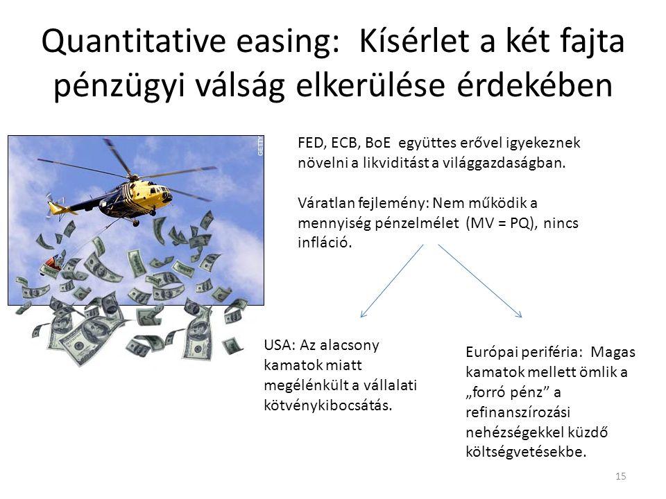 Quantitative easing: Kísérlet a két fajta pénzügyi válság elkerülése érdekében 15 FED, ECB, BoE együttes erővel igyekeznek növelni a likviditást a világgazdaságban.