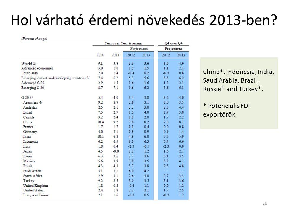 Hol várható érdemi növekedés 2013-ben.