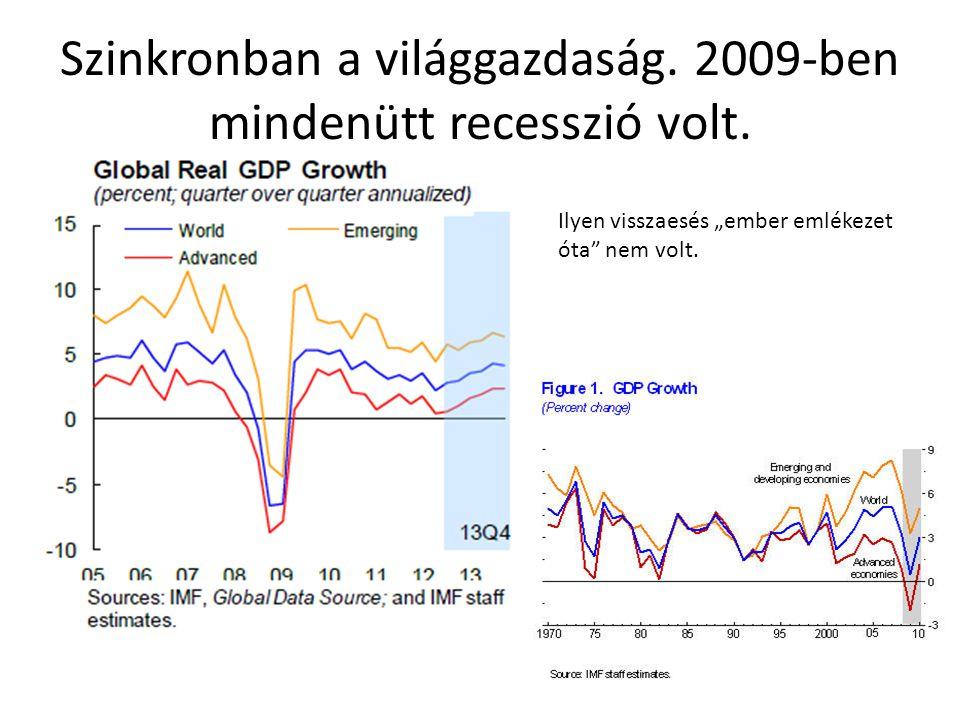Szinkronban a világgazdaság. 2009-ben mindenütt recesszió volt.