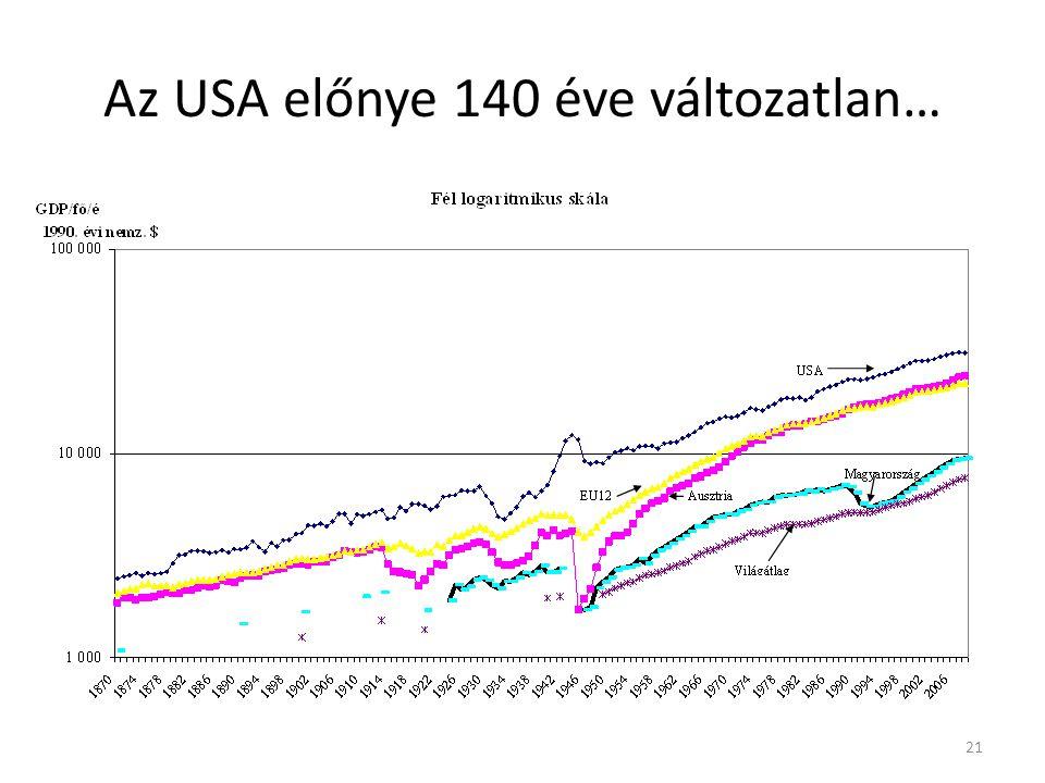 Az USA előnye 140 éve változatlan… 21