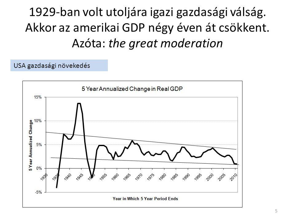 1929-ban volt utoljára igazi gazdasági válság. Akkor az amerikai GDP négy éven át csökkent.