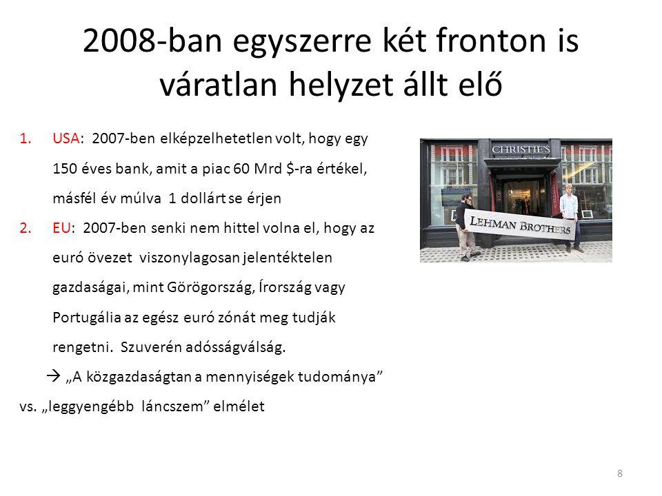 2008-ban egyszerre két fronton is váratlan helyzet állt elő 8 1.USA: 2007-ben elképzelhetetlen volt, hogy egy 150 éves bank, amit a piac 60 Mrd $-ra értékel, másfél év múlva 1 dollárt se érjen 2.EU: 2007-ben senki nem hittel volna el, hogy az euró övezet viszonylagosan jelentéktelen gazdaságai, mint Görögország, Írország vagy Portugália az egész euró zónát meg tudják rengetni.