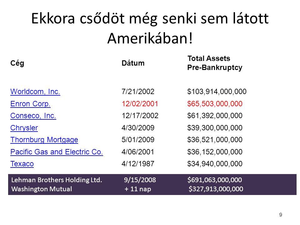 9 CégDátum Total Assets Pre-Bankruptcy Worldcom, Inc.7/21/2002$103,914,000,000 Enron Corp.12/02/2001$65,503,000,000 Conseco, Inc.12/17/2002$61,392,000,000 Chrysler4/30/2009$39,300,000,000 Thornburg Mortgage5/01/2009$36,521,000,000 Pacific Gas and Electric Co.4/06/2001$36,152,000,000 Texaco4/12/1987$34,940,000,000 Ekkora csődöt még senki sem látott Amerikában.