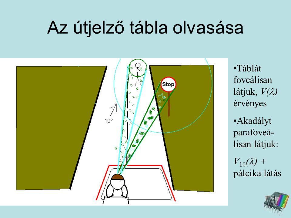 Az útjelző tábla olvasása •Táblát foveálisan látjuk, V(  ) érvényes •Akadályt parafoveá- lisan látjuk: V 10 (  ) + pálcika látás
