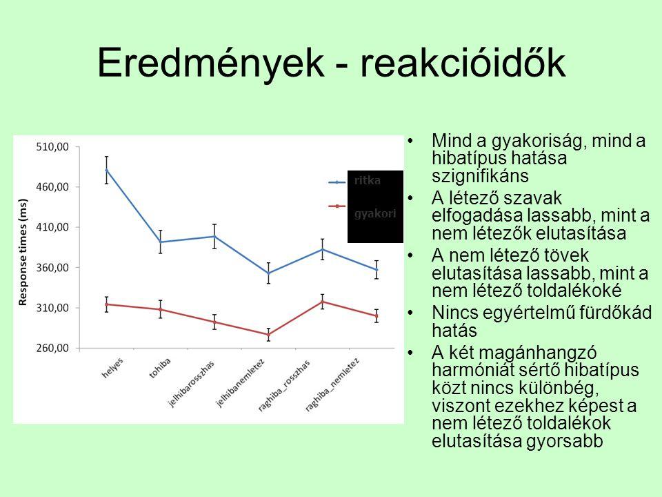Eredmények – helyes válaszok •Mind a gyakoriság mind a hibatípus hatása szignifikáns •A szó gyakorisága és a hibatípus felismerésének gyakorisága közö