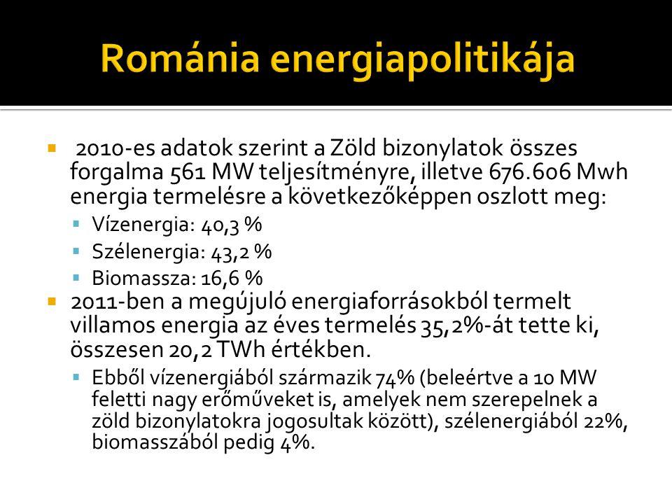  2010-es adatok szerint a Zöld bizonylatok összes forgalma 561 MW teljesítményre, illetve 676.606 Mwh energia termelésre a következőképpen oszlott me