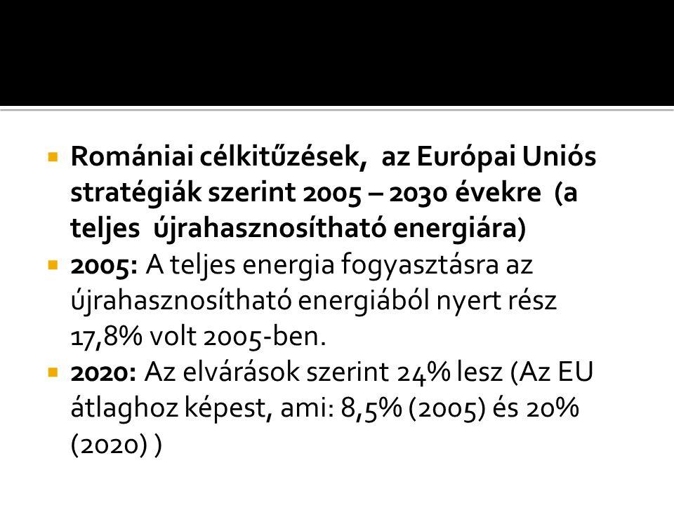  Romániai célkitűzések, az Európai Uniós stratégiák szerint 2005 – 2030 évekre (a teljes újrahasznosítható energiára)  2005: A teljes energia fogyas