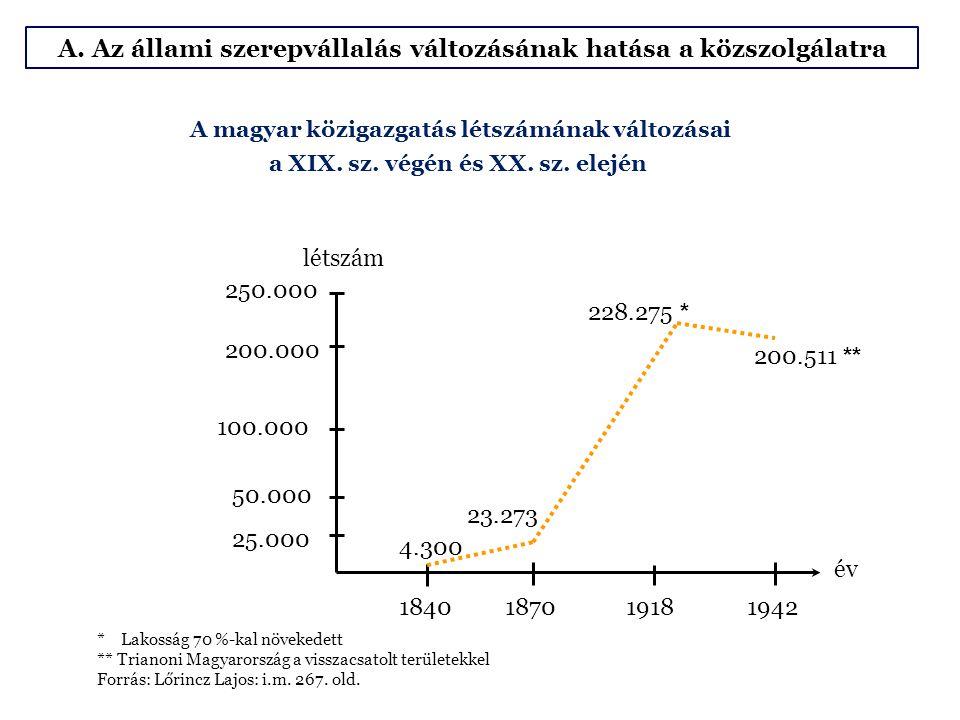A magyar közigazgatás létszámának változásai a XIX. sz. végén és XX. sz. elején 250.000 200.000 100.000 50.000 25.000 1840 187019181942 4.300 23.273 2