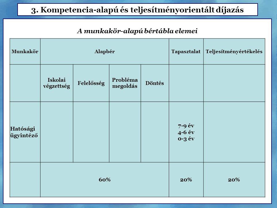 MunkakörAlapbérTapasztalatTeljesítményértékelés Iskolai végzettség Felelősség Probléma megoldás Döntés Hatósági ügyintéző 7-9 év 4-6 év 0-3 év 60%20% A munkakör-alapú bértábla elemei
