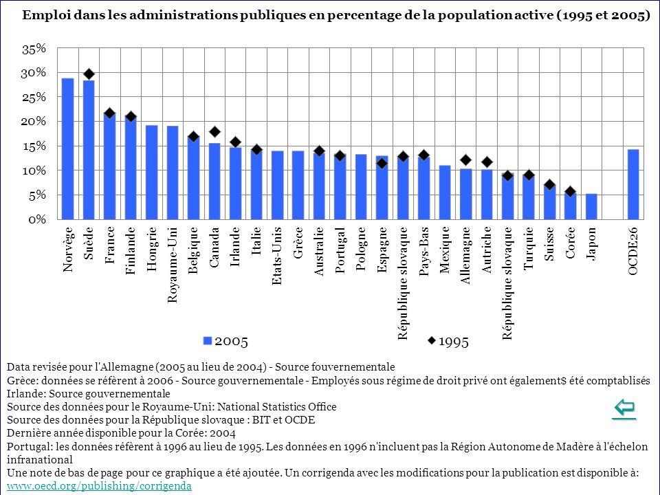 Emploi dans les administrations publiques en percentage de la population active (1995 et 2005) Data revisée pour l Allemagne (2005 au lieu de 2004) - Source fouvernementale Grèce: données se réfèrent à 2006 - Source gouvernementale - Employés sous régime de droit privé ont également$ été comptablisés Irlande: Source gouvernementale Source des données pour le Royaume-Uni: National Statistics Office Source des données pour la République slovaque : BIT et OCDE Dernière année disponible pour la Corée: 2004 Portugal: les données réfèrent à 1996 au lieu de 1995.