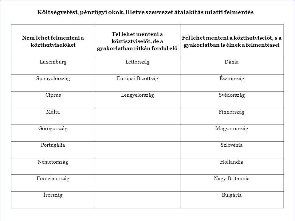 Költségvetési, pénzügyi okok, illetve szervezet átalakítás miatti felmentés Nem lehet felmenteni a köztisztviselőket Fel lehet menteni a köztisztviselőt, de a gyakorlatban ritkán fordul elő Fel lehet menteni a köztisztviselőt, s a gyakorlatban is élnek a felmentéssel LuxemburgLettországDánia SpanyolországEurópai BizottságÉsztország CiprusLengyelországSvédország Málta Finnország Görögország Magyarország Portugália Szlovénia Németország Hollandia Franciaország Nagy-Britannia Írország Bulgária