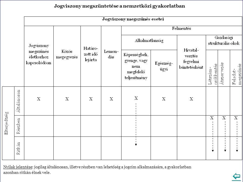 Jogviszony megszüntetése a nemzetközi gyakorlatban Nyilak jelentése: jogilag általánosan, illetve részben van lehetőség a jogcím alkalmazására, a gyakorlatban azonban ritkán élnek vele.