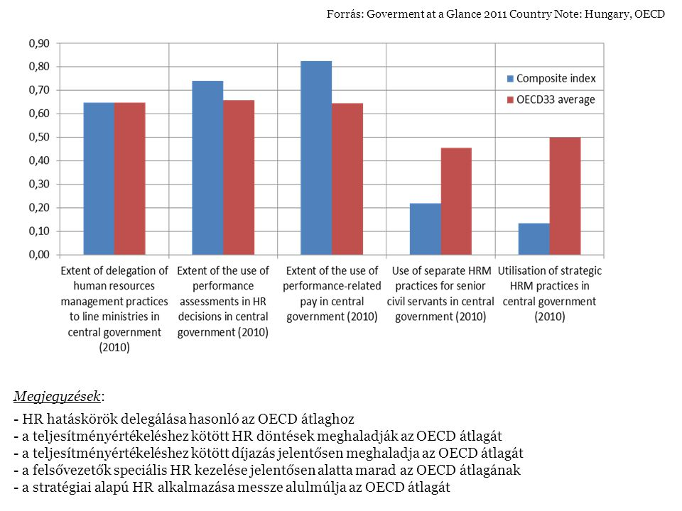 Megjegyzések: - HR hatáskörök delegálása hasonló az OECD átlaghoz - a teljesítményértékeléshez kötött HR döntések meghaladják az OECD átlagát - a teljesítményértékeléshez kötött díjazás jelentősen meghaladja az OECD átlagát - a felsővezetők speciális HR kezelése jelentősen alatta marad az OECD átlagának - a stratégiai alapú HR alkalmazása messze alulmúlja az OECD átlagát