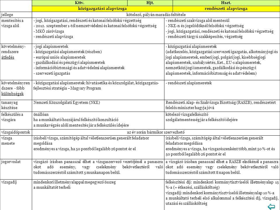 Kttv.Hjt.Hszt. közigazgatási alapvizsgarendészeti alapvizsga jellegekötelező, pályán maradás feltétele mentesítés a vizsga alól - jogi, közigazgatási,