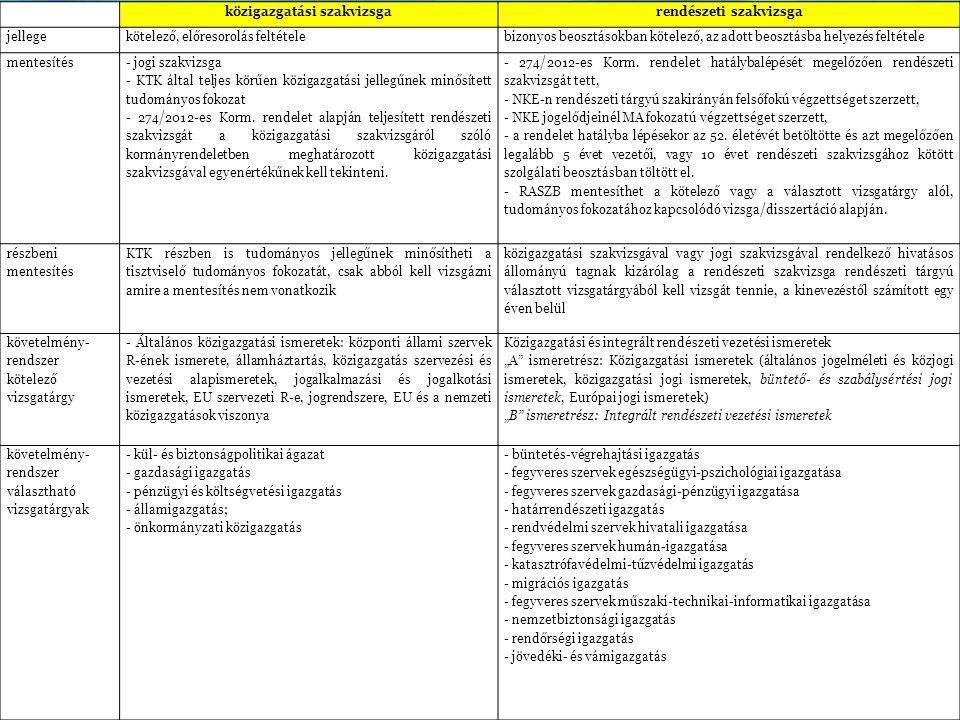 közigazgatási szakvizsgarendészeti szakvizsga jellegekötelező, előresorolás feltételebizonyos beosztásokban kötelező, az adott beosztásba helyezés feltétele mentesítés - jogi szakvizsga - KTK által teljes körűen közigazgatási jellegűnek minősített tudományos fokozat - 274/2012-es Korm.