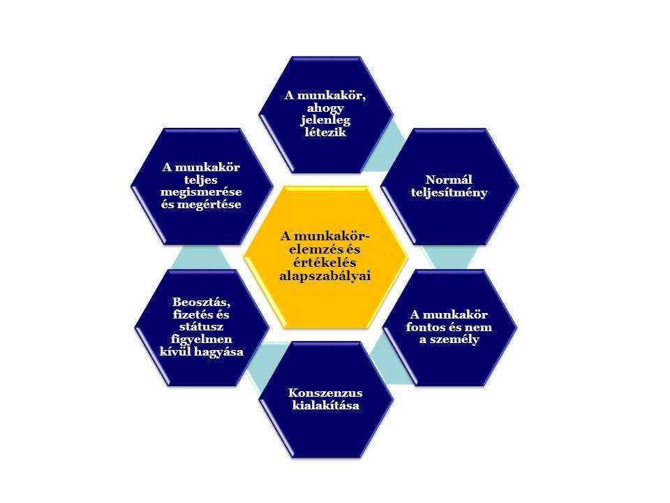 A munkakör- elemzés és értékelés alapszabályai A munkakör, ahogy jelenleg létezik Normál teljesítmény A munkakör fontos és nem a személy Konszenzus kialakítása Beosztás, fizetés és státusz figyelmen kívül hagyása A munkakör teljes megismerése és megértése