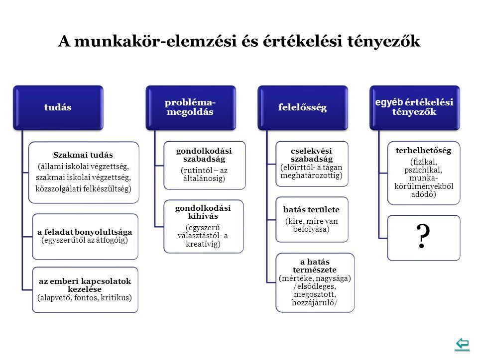 tudás Szakmai tudás (állami iskolai végzettség, szakmai iskolai végzettség, közszolgálati felkészültség) a feladat bonyolultsága (egyszerűtől az átfogóig) az emberi kapcsolatok kezelése (alapvető, fontos, kritikus) probléma- megoldás gondolkodási szabadság (rutintól – az általánosig ) gondolkodási kihívás (egyszerű választástól- a kreatívig) felelősség cselekvési szabadság (előírttól- a tágan meghatározottig) hatás területe (kire, mire van befolyása) a hatás természete (mértéke, nagysága) /elsődleges, megosztott, hozzájáruló/ egyéb értékelési tényezők terhelhetőség (fizikai, pszichikai, munka- körülményekből adódó) .