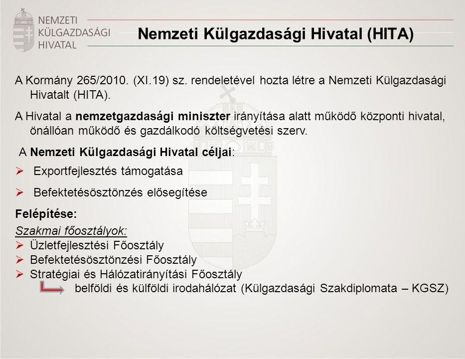 Nemzeti Külgazdasági Hivatal (HITA) A Kormány 265/2010. (XI.19) sz. rendeletével hozta létre a Nemzeti Külgazdasági Hivatalt (HITA). A Hivatal a nemze