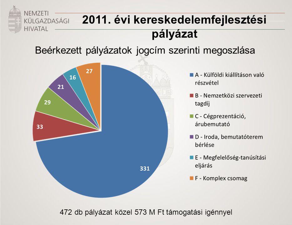 Beérkezett pályázatok jogcím szerinti megoszlása 2011. évi kereskedelemfejlesztési pályázat 472 db pályázat közel 573 M Ft támogatási igénnyel
