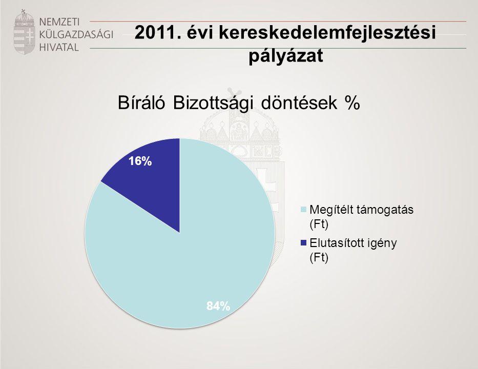 2011. évi kereskedelemfejlesztési pályázat Bíráló Bizottsági döntések %