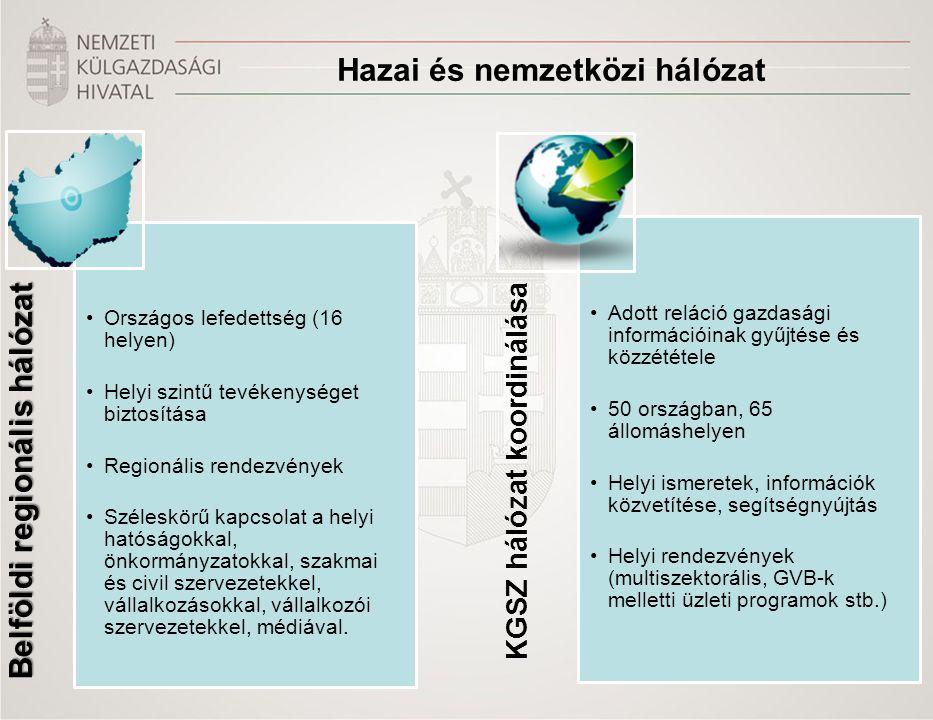 Hazai és nemzetközi hálózat Belföldi regionális hálózat •Országos lefedettség (16 helyen) •Helyi szintű tevékenységet biztosítása •Regionális rendezvé