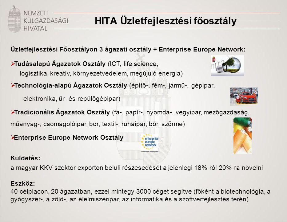 HITA Üzletfejlesztési főosztály Üzletfejlesztési Főosztályon 3 ágazati osztály + Enterprise Europe Network:  Tudásalapú Ágazatok Osztály (ICT, life s