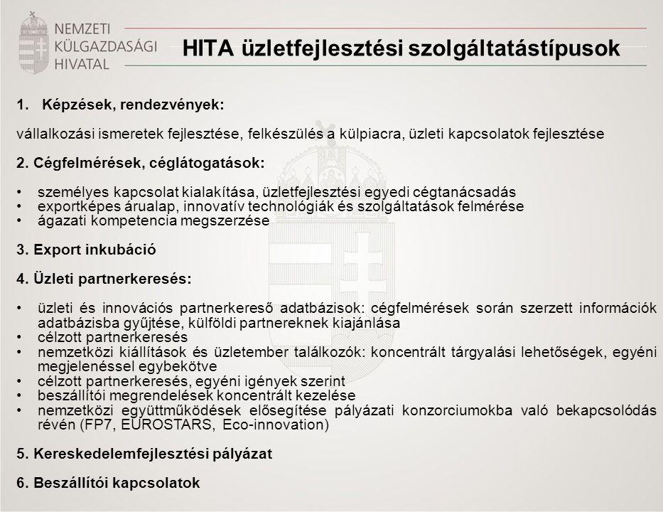 HITA üzletfejlesztési szolgáltatástípusok 1.Képzések, rendezvények: vállalkozási ismeretek fejlesztése, felkészülés a külpiacra, üzleti kapcsolatok fe