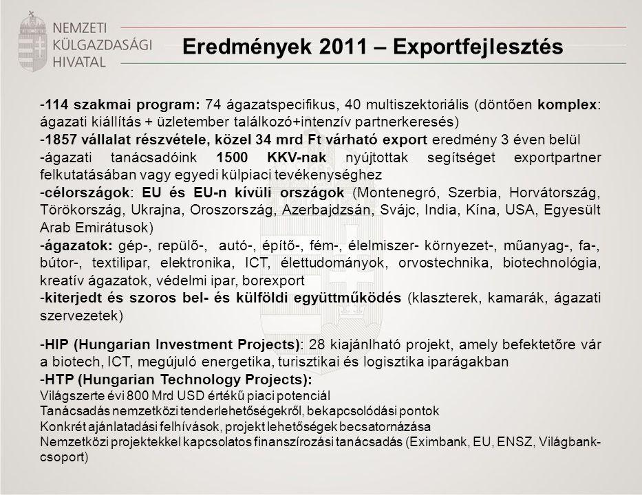 Eredmények 2011 – Exportfejlesztés -114 szakmai program: 74 ágazatspecifikus, 40 multiszektoriális (döntően komplex: ágazati kiállítás + üzletember ta