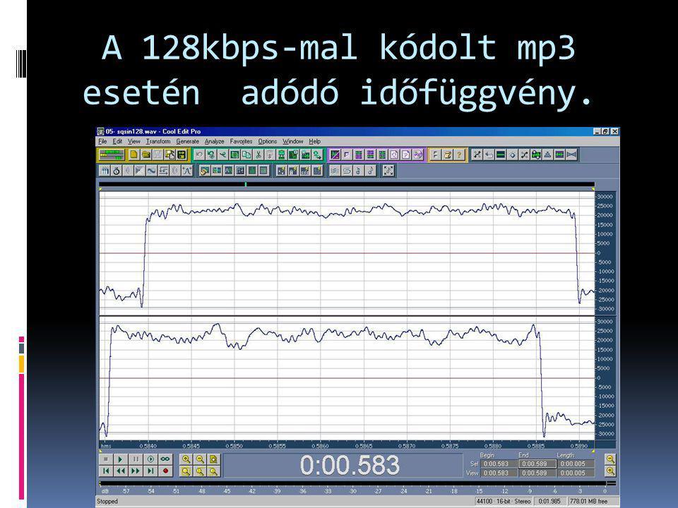 A 128kbps-mal kódolt mp3 esetén adódó időfüggvény.