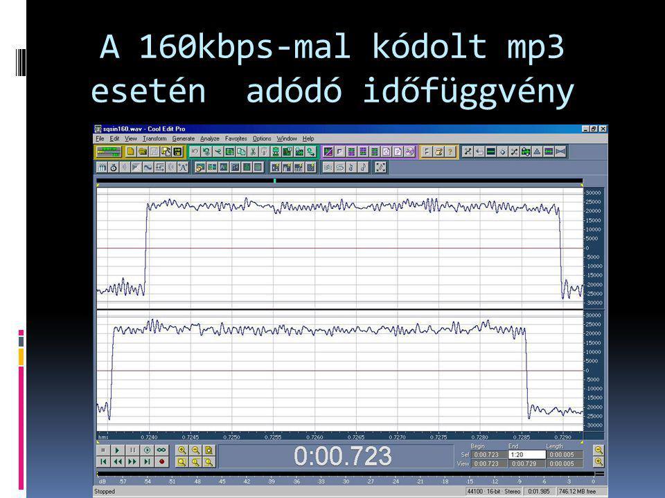 A 160kbps-mal kódolt mp3 esetén adódó időfüggvény