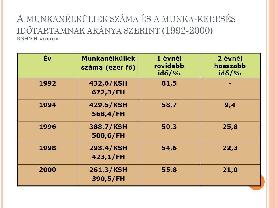 A MUNKANÉLKÜLIEK SZÁMA ÉS A MUNKA - KERESÉS IDŐTARTAMNAK ARÁNYA SZERINT (1992-2000) KSH/FH ADATOK ÉvMunkanélküliek száma (ezer fő) 1 évnél rövidebb id