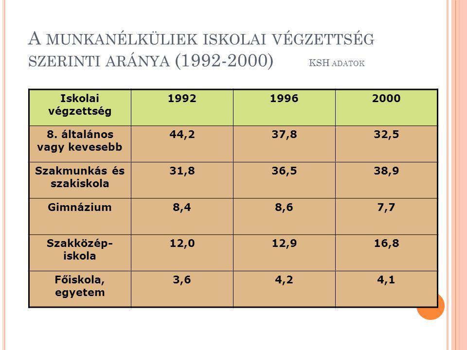 A MUNKANÉLKÜLIEK ISKOLAI VÉGZETTSÉG SZERINTI ARÁNYA (1992-2000) KSH ADATOK Iskolai végzettség 199219962000 8. általános vagy kevesebb 44,237,832,5 Sza