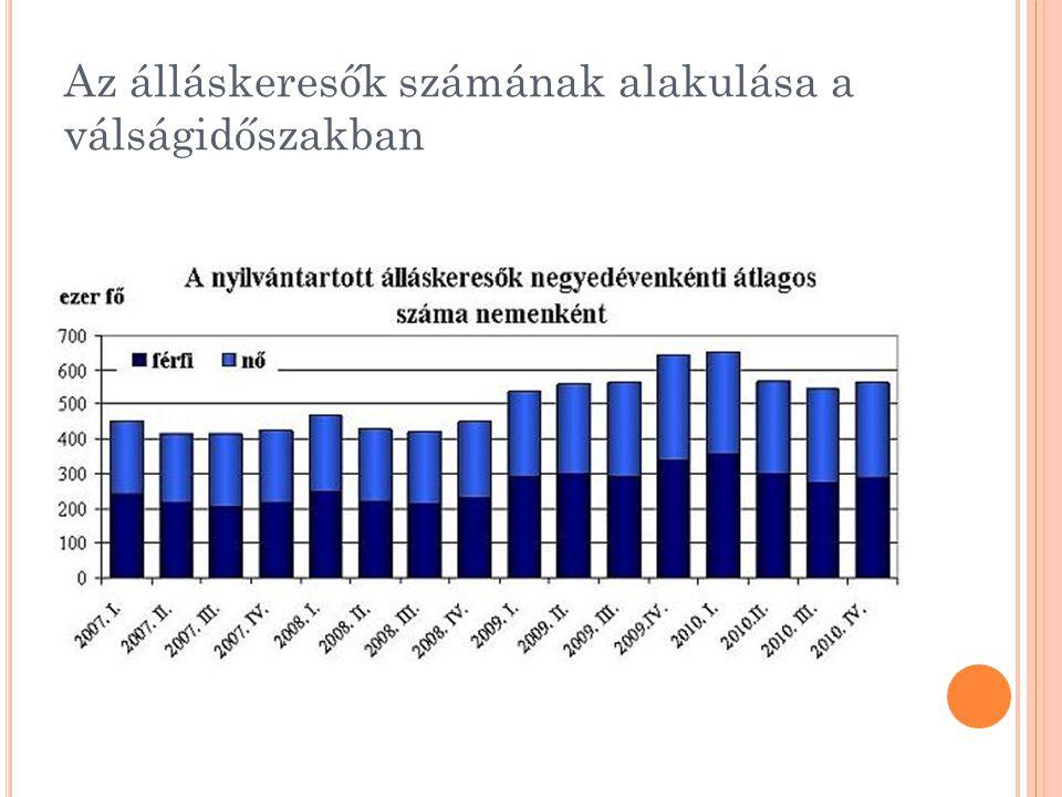 Az álláskeresők számának alakulása a válságidőszakban