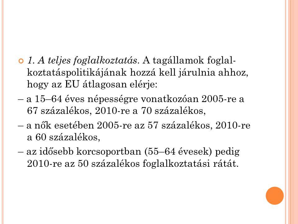 1. A teljes foglalkoztatás. A tagállamok foglal- koztatáspolitikájának hozzá kell járulnia ahhoz, hogy az EU átlagosan elérje: – a 15–64 éves népesség