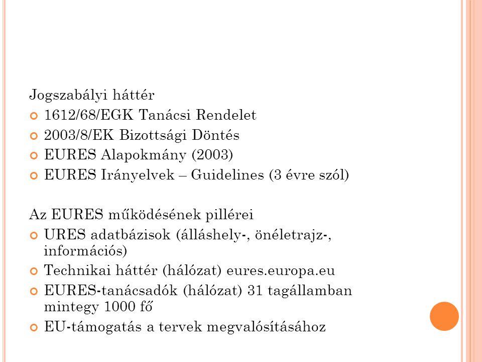Jogszabályi háttér 1612/68/EGK Tanácsi Rendelet 2003/8/EK Bizottsági Döntés EURES Alapokmány (2003) EURES Irányelvek – Guidelines (3 évre szól) Az EUR