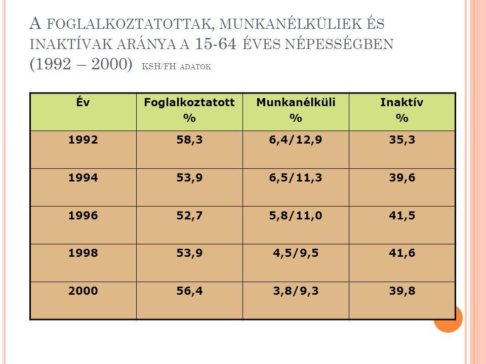 A FOGLALKOZTATOTTAK, MUNKANÉLKÜLIEK ÉS INAKTÍVAK ARÁNYA A 15-64 ÉVES NÉPESSÉGBEN (1992 – 2000) KSH/FH ADATOK ÉvFoglalkoztatott % Munkanélküli % Inaktí