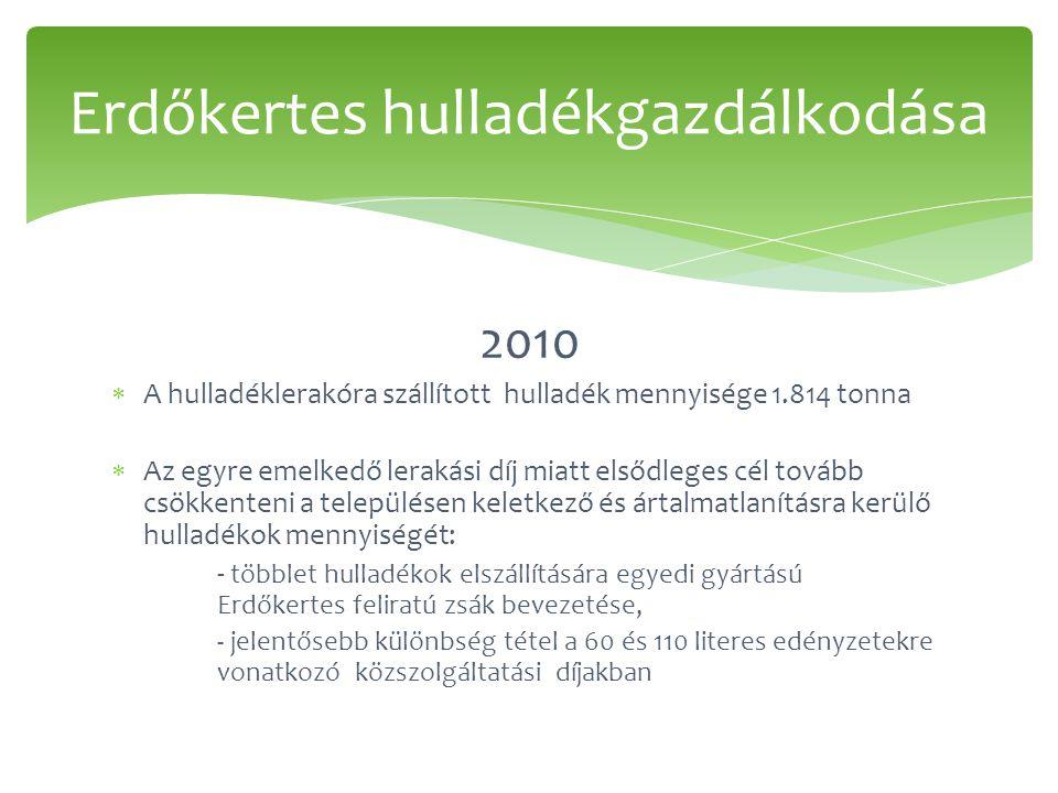 2010  A hulladéklerakóra szállított hulladék mennyisége 1.814 tonna  Az egyre emelkedő lerakási díj miatt elsődleges cél tovább csökkenteni a településen keletkező és ártalmatlanításra kerülő hulladékok mennyiségét: - többlet hulladékok elszállítására egyedi gyártású Erdőkertes feliratú zsák bevezetése, - jelentősebb különbség tétel a 60 és 110 literes edényzetekre vonatkozó közszolgáltatási díjakban Erdőkertes hulladékgazdálkodása