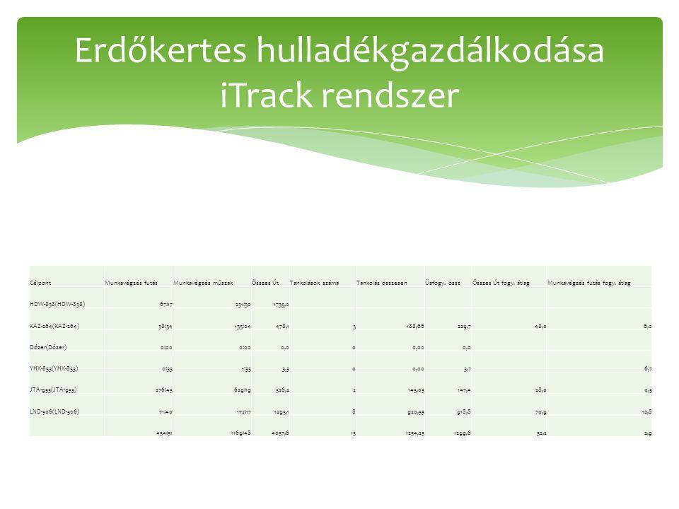 CélpontMunkavégzés futásMunkavégzés műszakÖsszes ÚtTankolások számaTankolás összesenÜafogy.