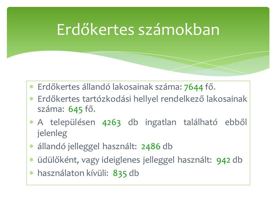  Erdőkertes állandó lakosainak száma: 7644 fő.
