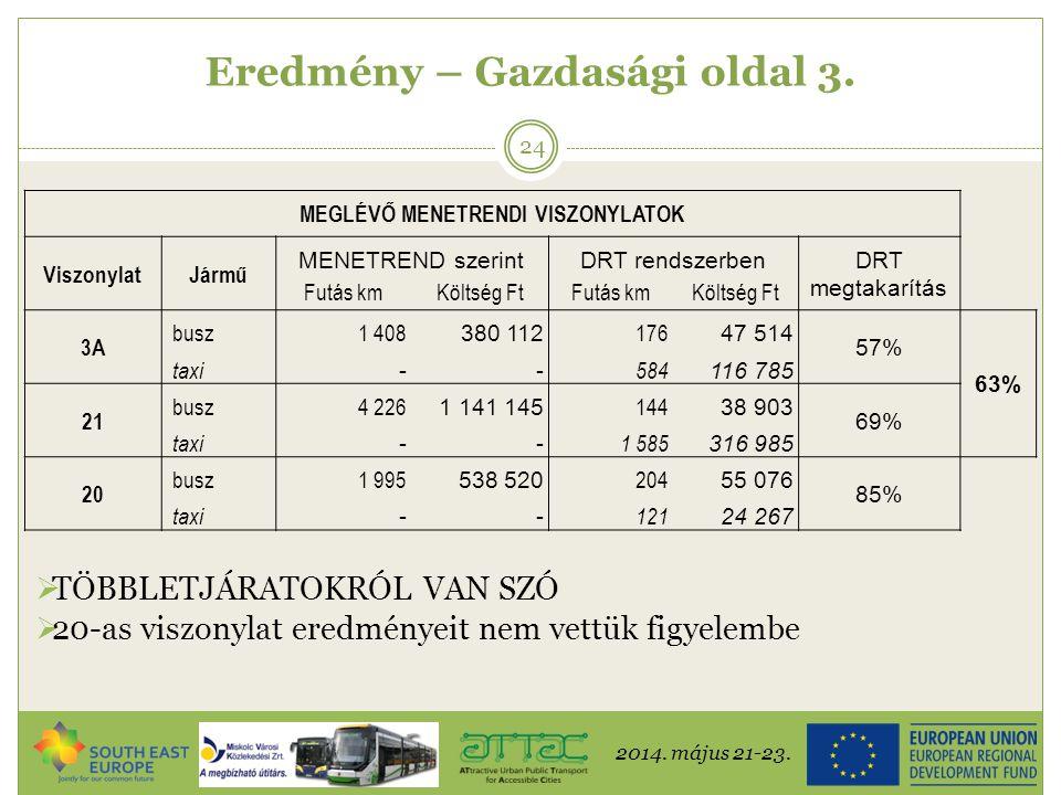 2014. május 21-23. 24 Eredmény – Gazdasági oldal 3. MEGLÉVŐ MENETRENDI VISZONYLATOK ViszonylatJármű MENETREND szerintDRT rendszerben DRT megtakarítás