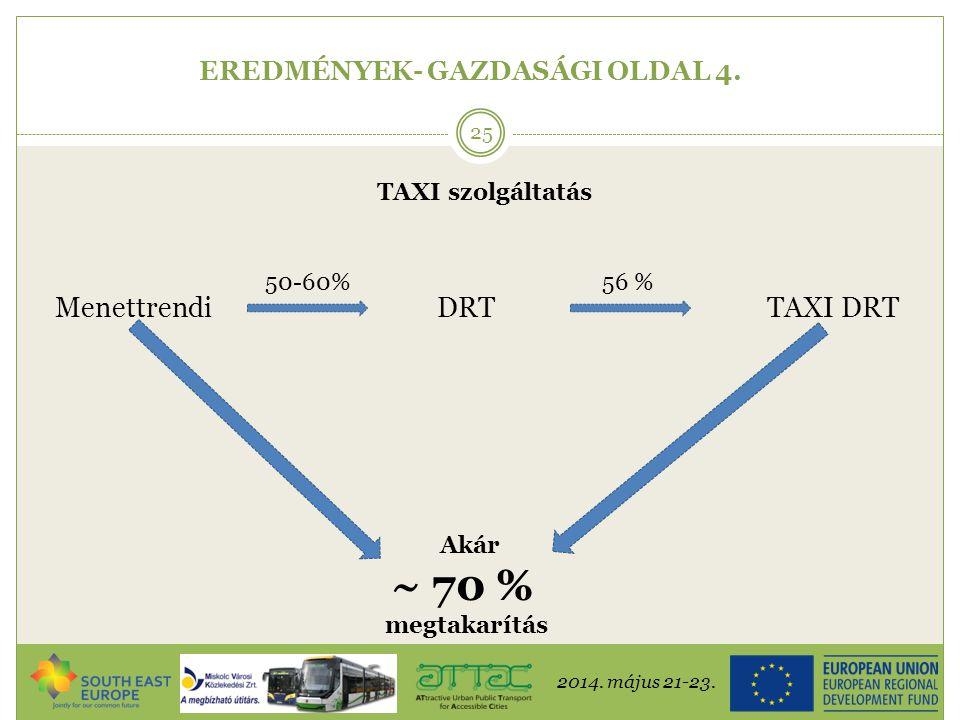 2014. május 21-23. 25 EREDMÉNYEK- GAZDASÁGI OLDAL 4. TAXI szolgáltatás MenettrendiDRT 50-60% TAXI DRT 56 % Akár ~ 70 % megtakarítás