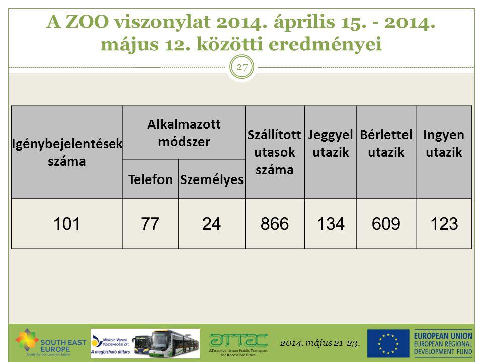 2014. május 21-23. 27 A ZOO viszonylat 2014. április 15. - 2014. május 12. közötti eredményei Igénybejelentések száma Alkalmazott módszer Szállított u