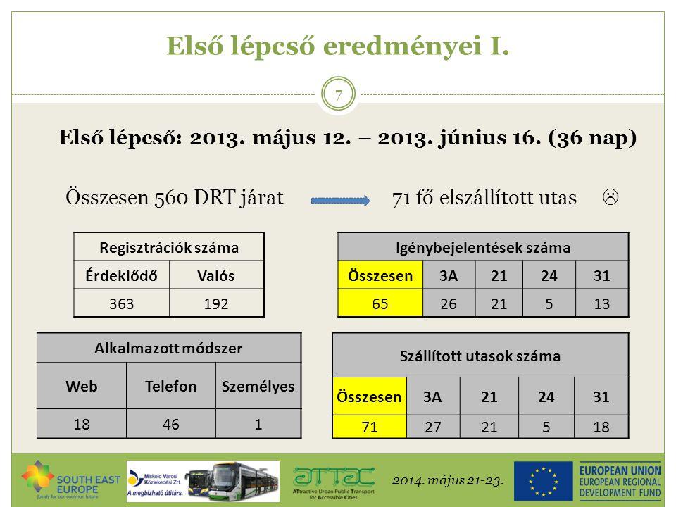 2014. május 21-23. 7 Első lépcső eredményei I. Első lépcső: 2013. május 12. – 2013. június 16. (36 nap) Összesen 560 DRT járat71 fő elszállított utas