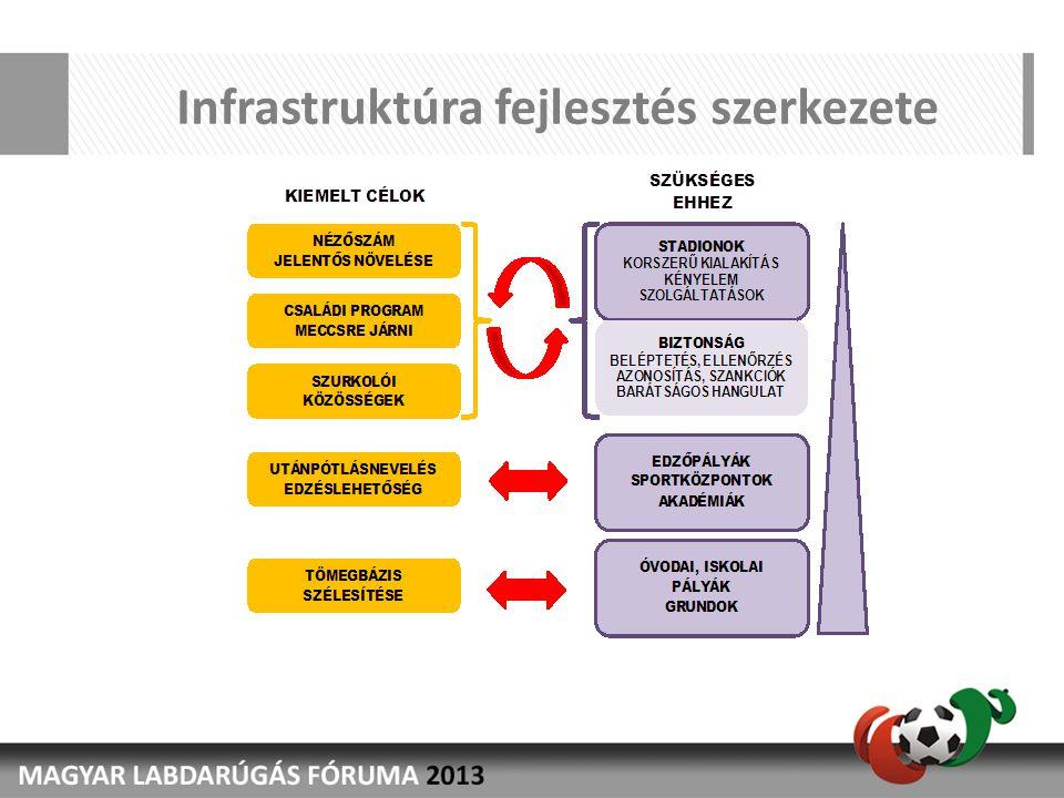 Infrastruktúra fejlesztés szerkezete