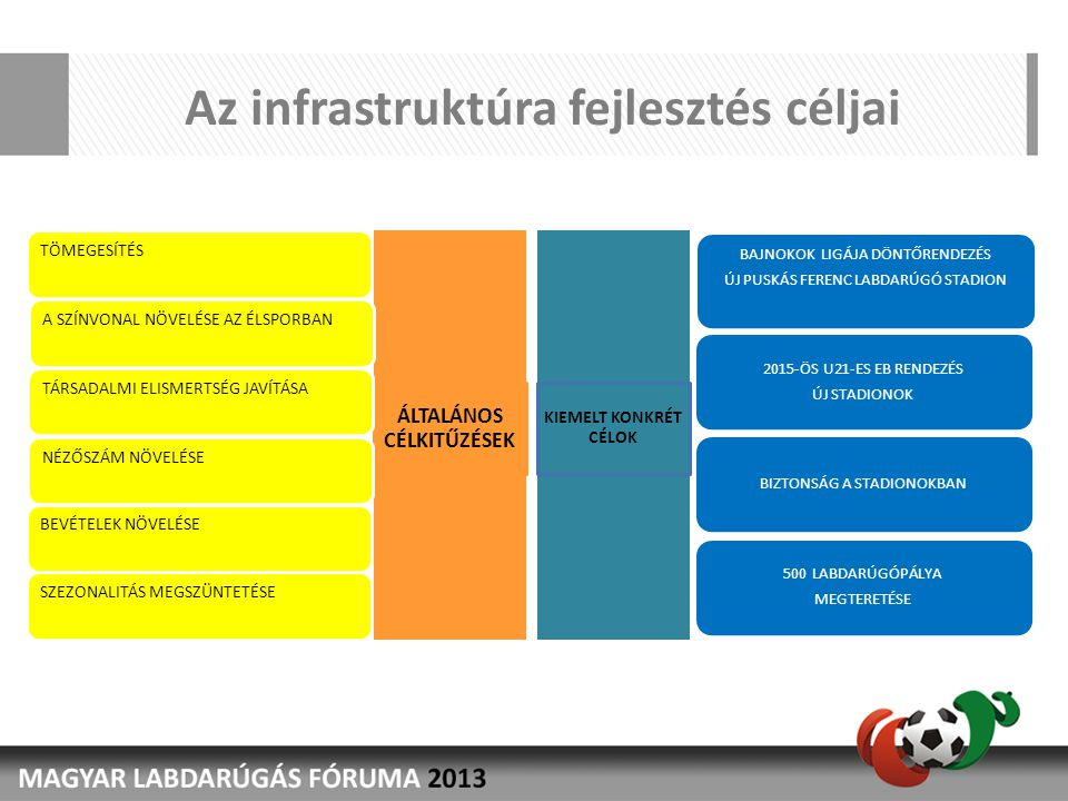 Az infrastruktúra fejlesztés céljai ÁLTALÁNOS CÉLKITŰZÉSEK BAJNOKOK LIGÁJA DÖNTŐRENDEZÉS ÚJ PUSKÁS FERENC LABDARÚGÓ STADION 2015-ÖS U21-ES EB RENDEZÉS