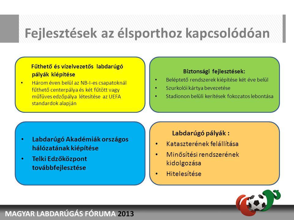 Fejlesztések az élsporthoz kapcsolódóan Biztonsági fejlesztések: • Beléptető rendszerek kiépítése két éve belül • Szurkolói kártya bevezetése • Stadio