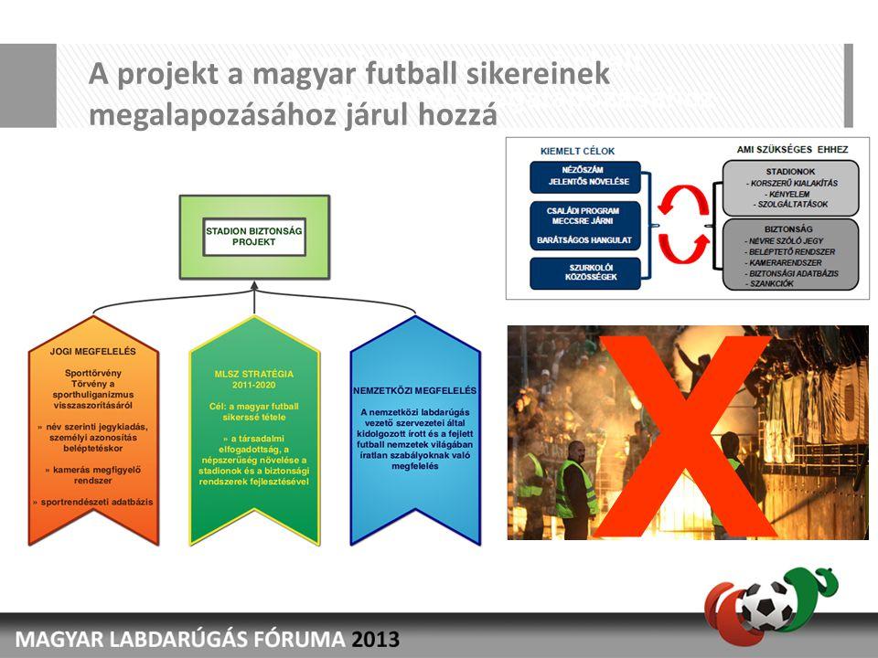 A projekt a magyar futball sikereinek megalapozásához járul hozzá X