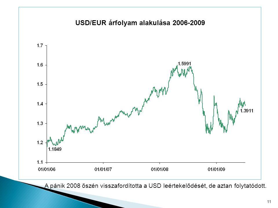11 USD/EUR árfolyam alakulása 2006-2009 A pánik 2008 őszén visszafordította a USD leértekelődését, de aztan folytatódott.